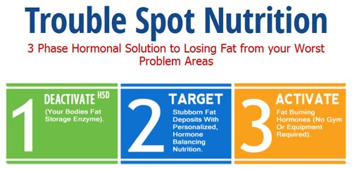 trouble spot nutrition program